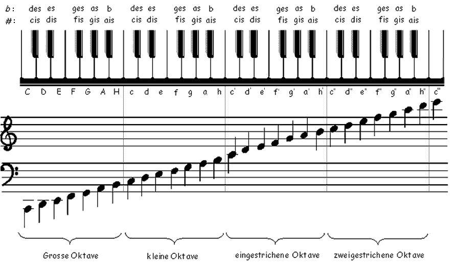 http://hundnase.heimat.eu/Notenkunde/tastatur-notennamen.jpg